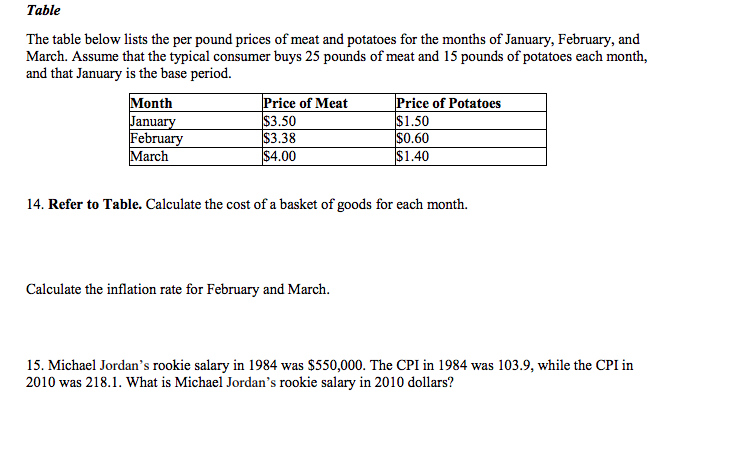 Table Below Lists The Per Pound