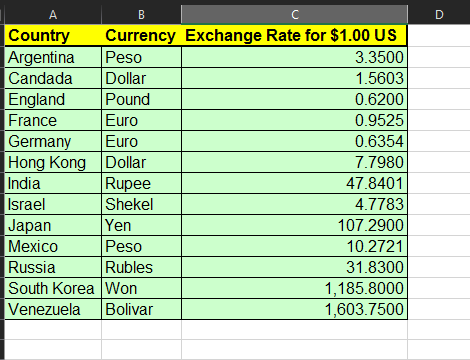Vlookup Function And The Currency Table