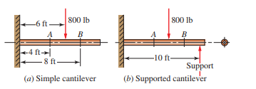 Solved: Figure P3–36 Shows A Beam Made From 4 In Schedule