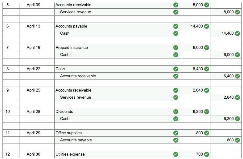 April 09 Accounts receivable 8,000 8,000 Services revenue April 13 Accounts payable 4,400 Cash 4,400 April 19 Prepaid insuran