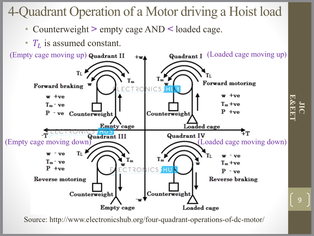Please explain the below slide 4-Quadrant Operation of a Motor driving a Hoist load Counterweight > empty cage AND