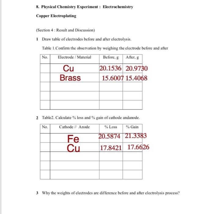 Observation Of Electroplating