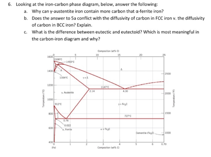 Solved Looking At The Iron Carbon Phase Diagram Below A
