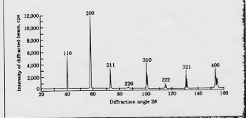 Solved: An X Ray Diffractometer Recorder Chart For An Elem ... on bragg diffraction, crystal diffraction, law of diffraction, diamond diffraction, grazing incidence diffraction, xrd diffraction, optical diffraction, dna diffraction, fiber diffraction, powder diffraction, gamma ray diffraction, laue diffraction,