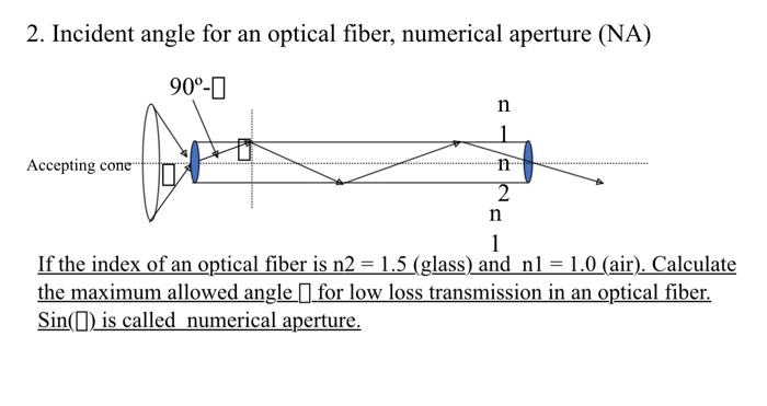 Solved: 2  Incident Angle For An Optical Fiber, Numerical