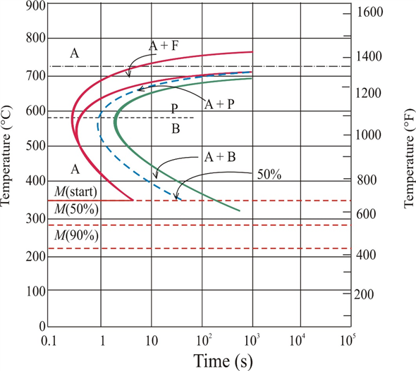 Solved  Using The Isothermal Transformation Diagram For A