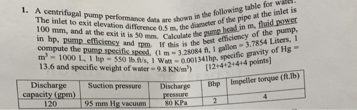 Solved: 1  A Centrifugal Pump Performance Data Are Shobe D