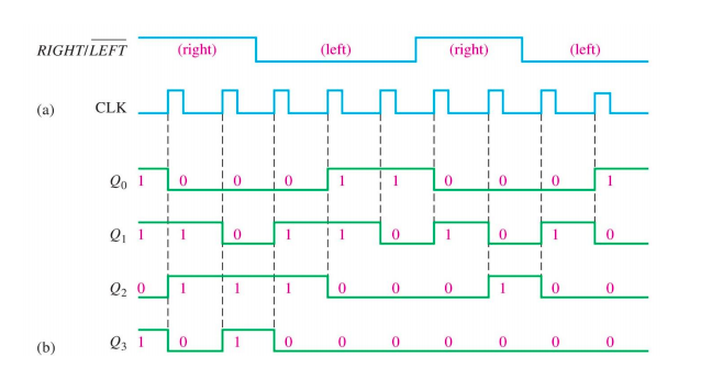 Solved 2 Implement The Following Circuit For 4 Bit Bidir Chegg Com