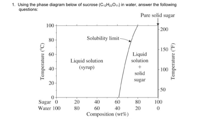 Water phase diagram questions introduction to electrical wiring solved 1 using the phase diagram below of sucrose c12h2 rh chegg com phase diagram of water questions and answers water phase diagram example ccuart Choice Image