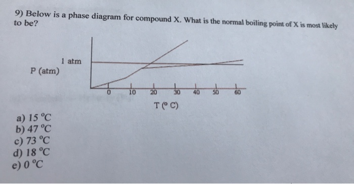 Solved  9  Below Is A Phase Diagram For Compound X  What I