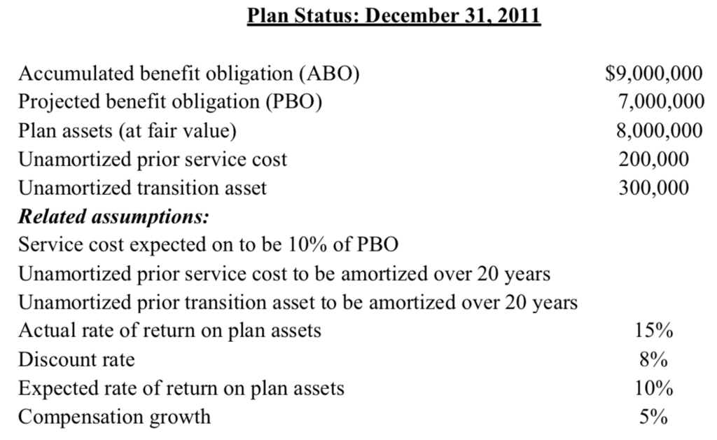 how to calculate expected return on plan assets