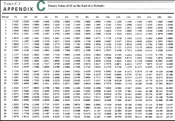 Solved: TABLE C 3 Future Value Of $1 At The End Of N Perio