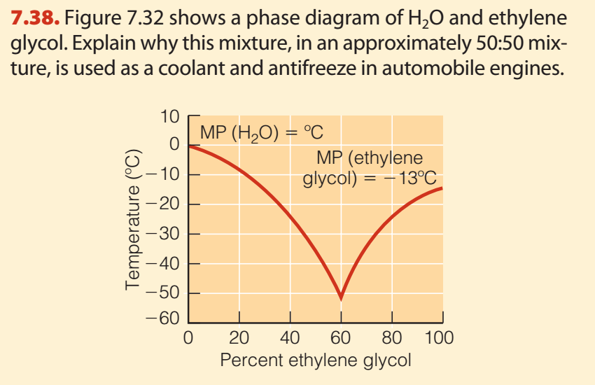 figure 7 32 shows a phase diagram of h2o and ethylene glycol  explain why