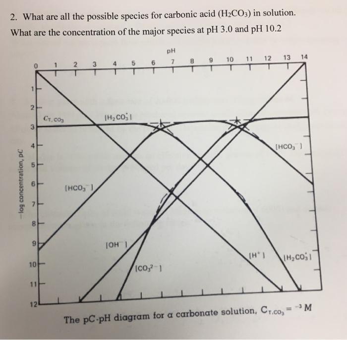 Pc Ph Diagram Ammonia Illustration Of Wiring Diagram