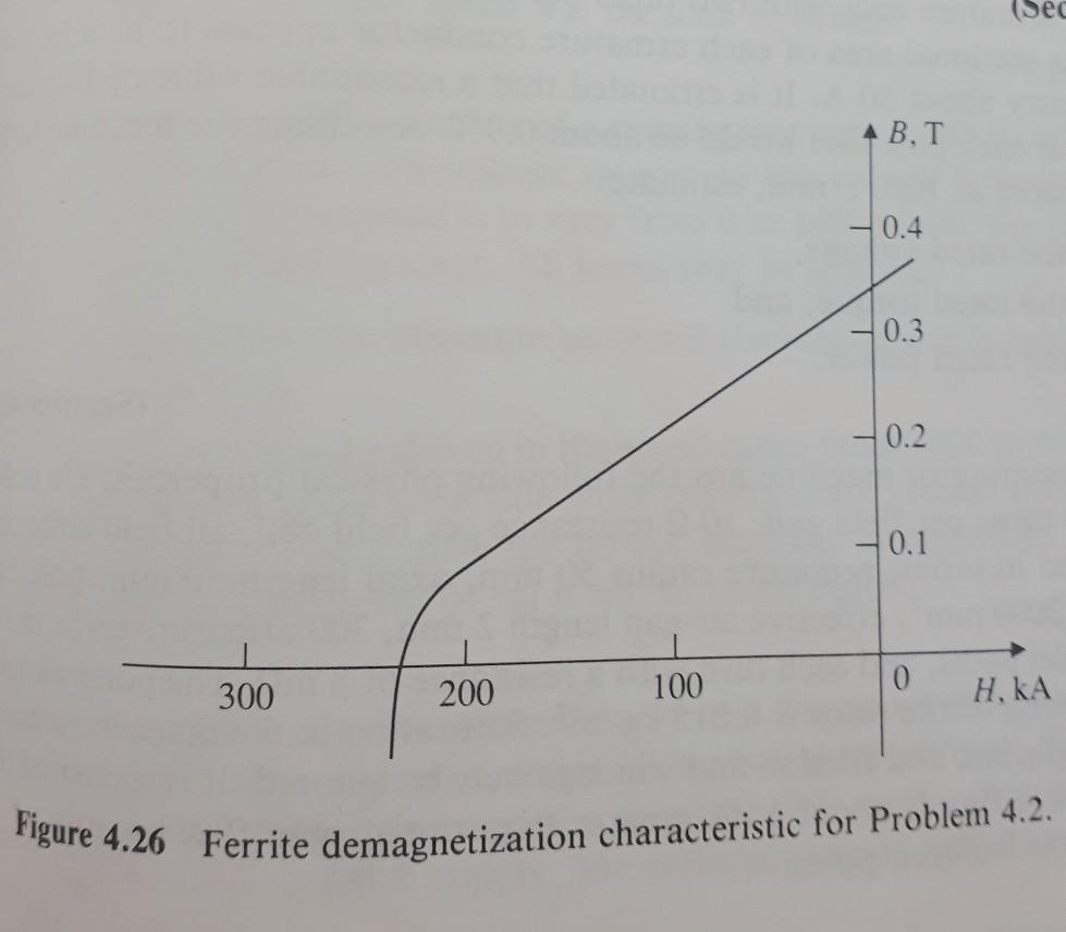 (Se B.T 0.4 0.3 0.2 0.1 100 200 300 Ferrite demagnetization characteristic for Problem 4.2