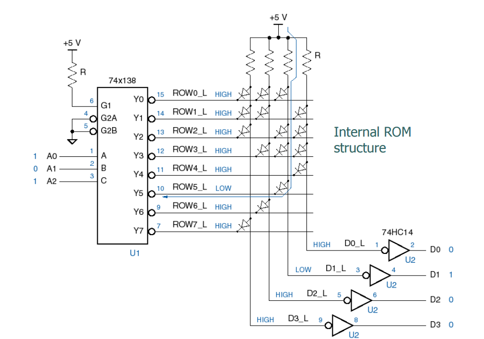 Solved The Figure Below Shows An 8x4 Diode Rom Convert I