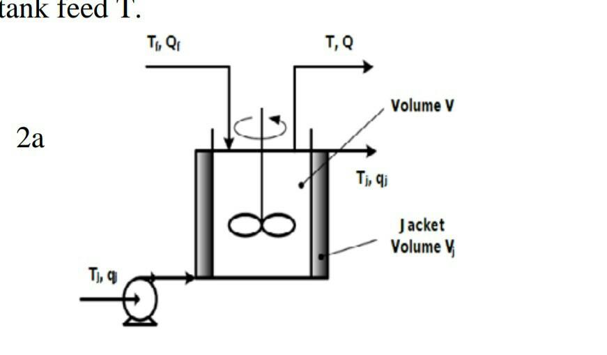 ank feed l Ti, Q T,Q Volume V 2a Ti, qi Jacket Volume V Tj, q