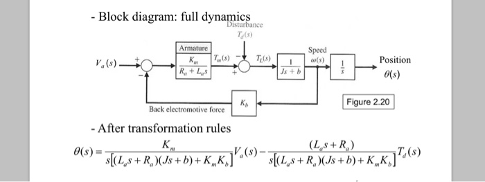 solved how to transform the diagram to the given equation Systems Block Diagram block diagram full dynamics isturbance t(s) ti (s) speed