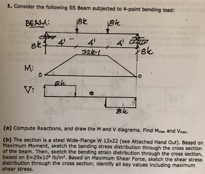 Four Point Bending Shear Diagram Trusted Wiring Diagram