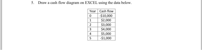 solved draw a cash flow diagram on excel using the data b