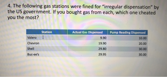 Solved: 4  The Following Gas Stations Were Fined For