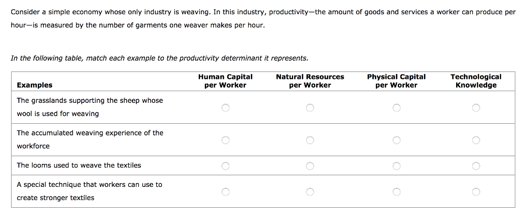 Consider a simple economy whose only industry is weaving. In this industry, productivity-the amount of goods and services a worker can produce per hour-is measured by the number of garments one weaver makes per hour In the following table, match each example to the productivity determinant it represents. Human CapiNatural Resources Physical Capital per Worker Technological Knowledge Examples The grasslands supporting the sheep whose wool is used for weaving The accumulated weaving experience of the workforce The looms used to weave the textiles per Worker per Worker A special technique that workers can use to create stronger textiles