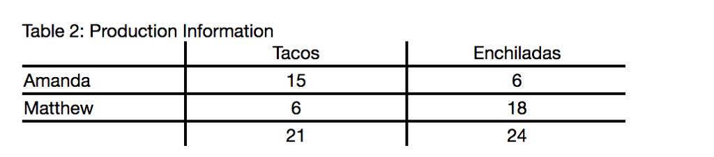 Solved: Using Table 2, Assume The Price Of Enchiladas Is
