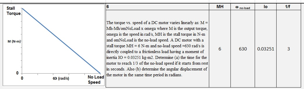 MH ? no-load lo 1/f Stall Torque The torque vs. speed