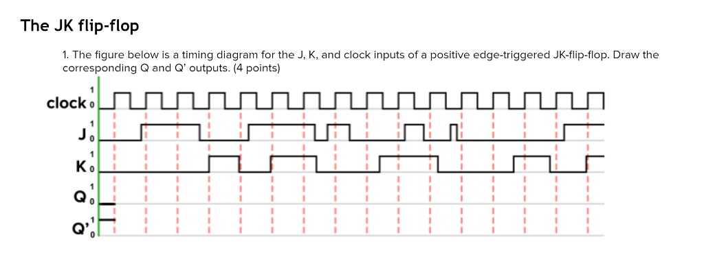Solved The Jk Flip Flop 1 The Figure Below Is A Timing D