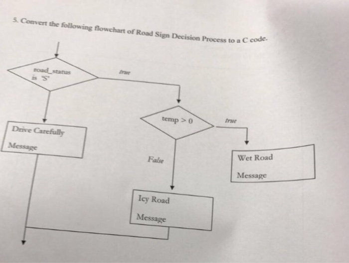 Solved Convert The Following Flowchart Of Road Sign Decis