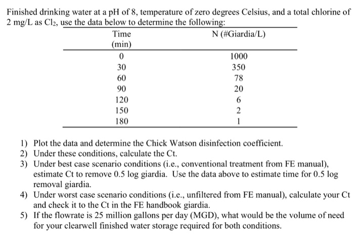 Giardia water tank, Giardia death temperature - Indications associated with oils