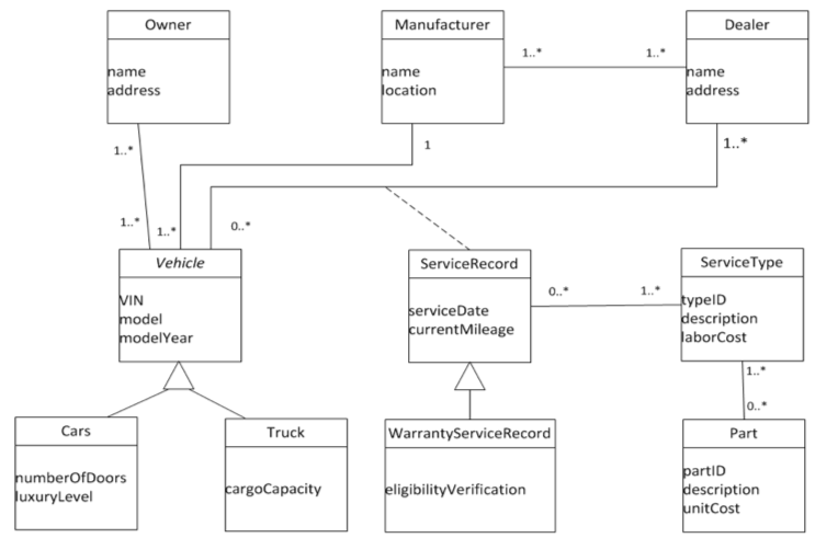 Solved: Consider The Following Domain Model Class Diagram ...