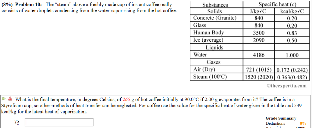 hot coffee summary