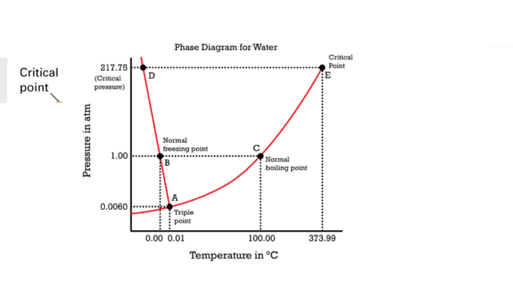 Critical Point Phase Diagram