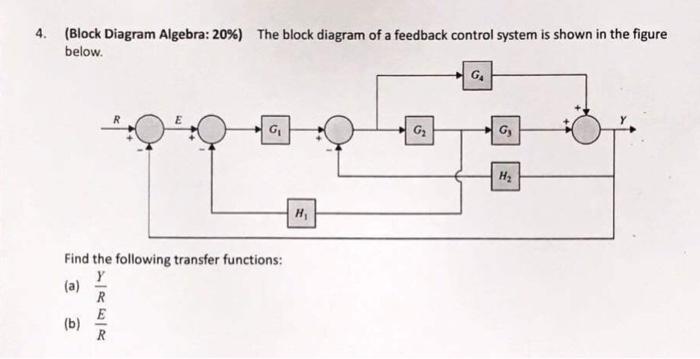 Solved Block Diagram Algebra 20 Below 4 The Block Di