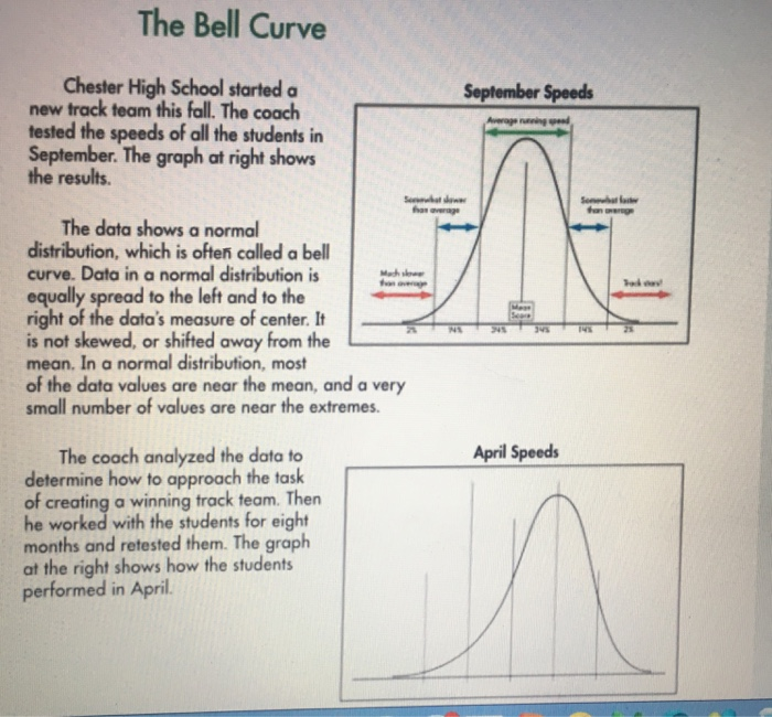 Solved The Bell Curve Chester High School Started A New T