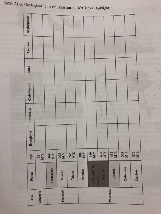 Solved Table 21 3 Geological Time Of Dominance Wet Time