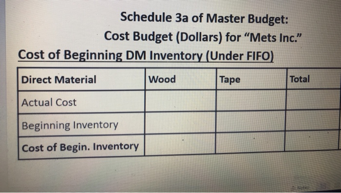 Schedule 3a Of Master Budget Cost Dollars For Mets Inc
