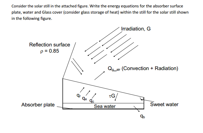 Solved: Consider The Solar Still In The Attached Figure  W