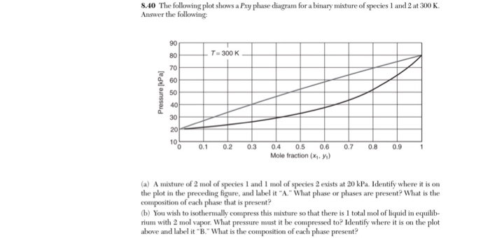 Solved The Following Plot Shows A Pxy Phase Diagram For A