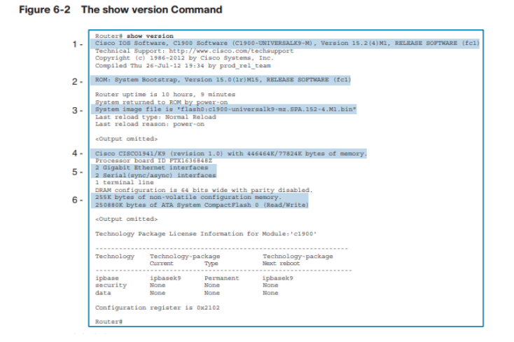 Solved: Interpreting The Show Version Command Exercise Fig