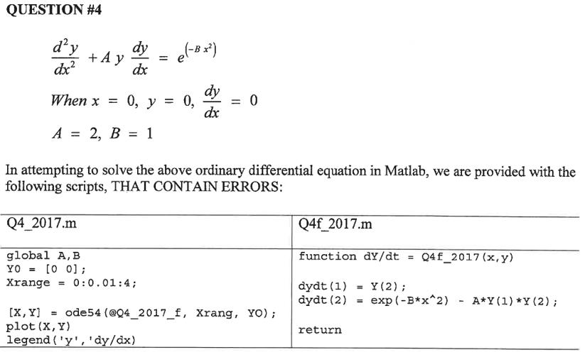 Solved: QUESTION #4 D'y ах Dy When X 0, Y 0 0, Dx In Attem