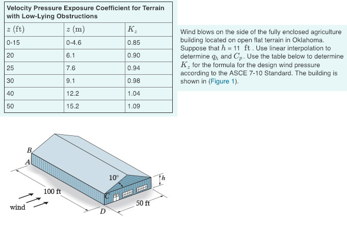 Solved: (a) Calculate The External Pressure Acting On The