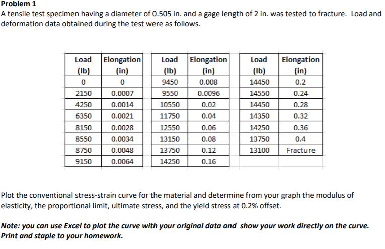 Solved Problem 1 A Tensile Test Specimen Having A Diamete