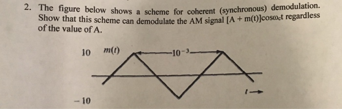 The Figure Below Shows A Scheme For Coherent Synchronous Demodulation Late