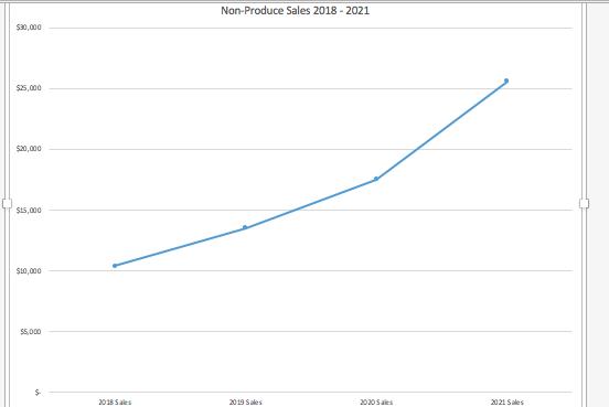 Set The Trendline To Forecast Forward 2 Periods. D... | Chegg.com