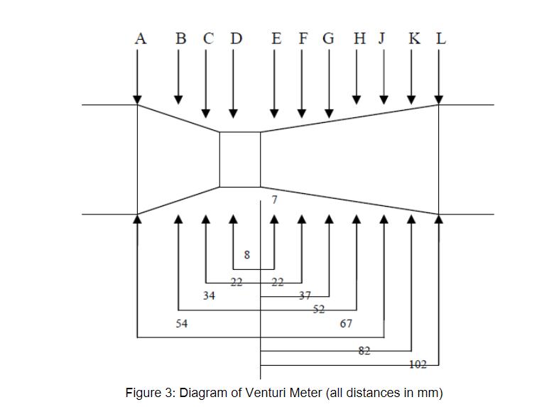 venturi diagram solved 1 should the pressure distribution in the venturi  1 should the pressure distribution