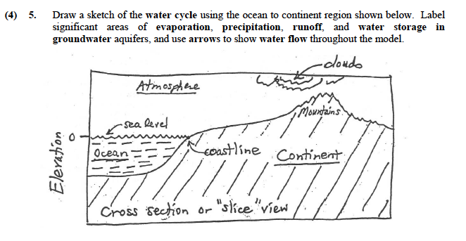Solved Draw A Sketch Of The Water Cycle Using The Ocean T