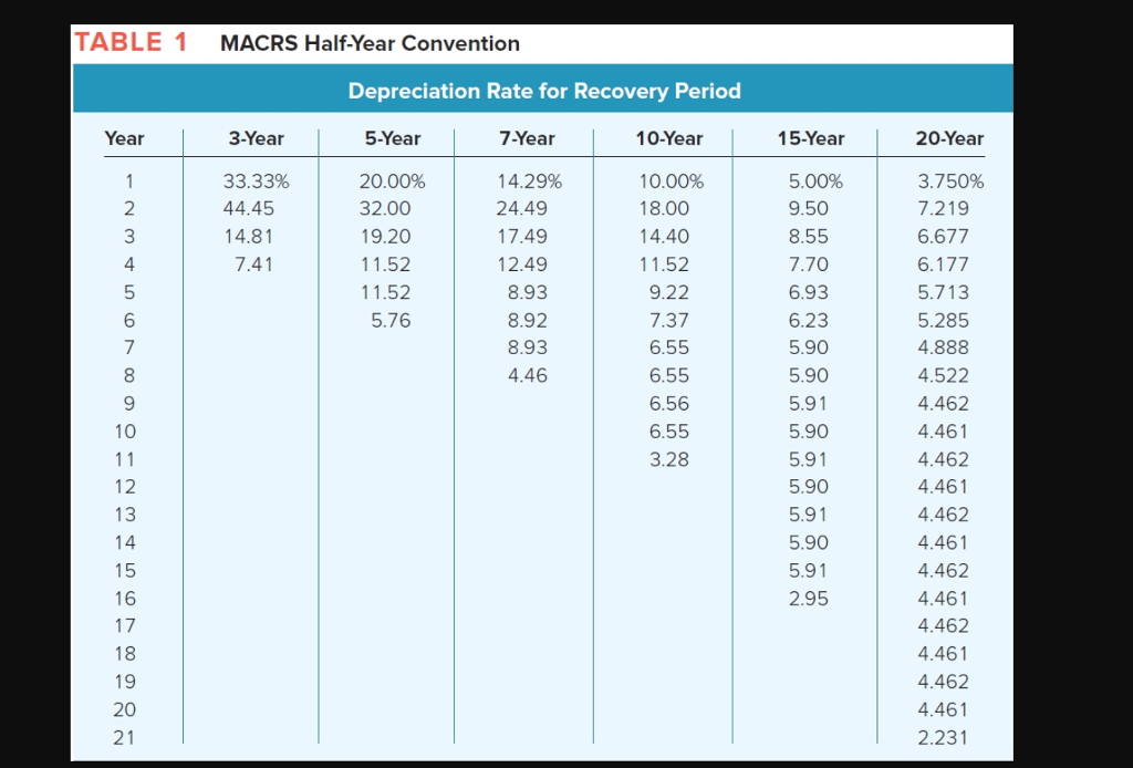 solved  table 1 macrs half year convention depreciation ra
