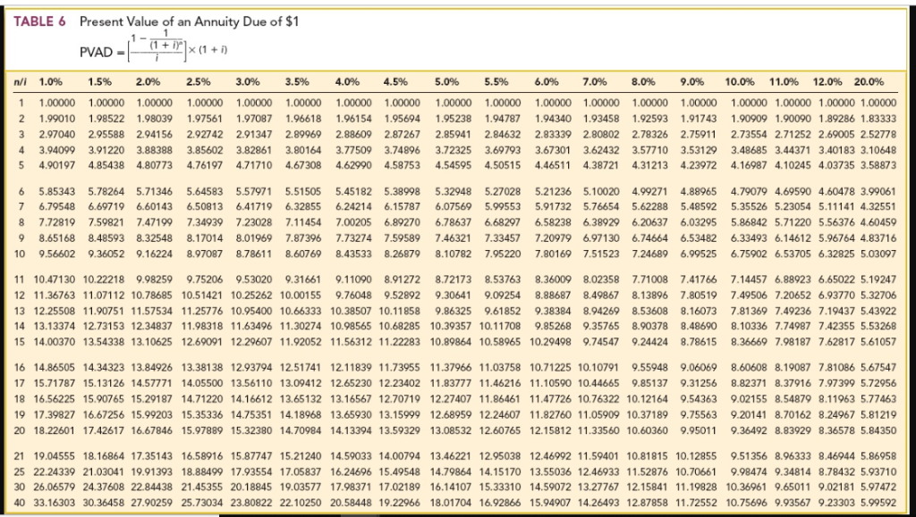 Solved Table 6 Present Value Of An Annuity Due Of 1 1 I